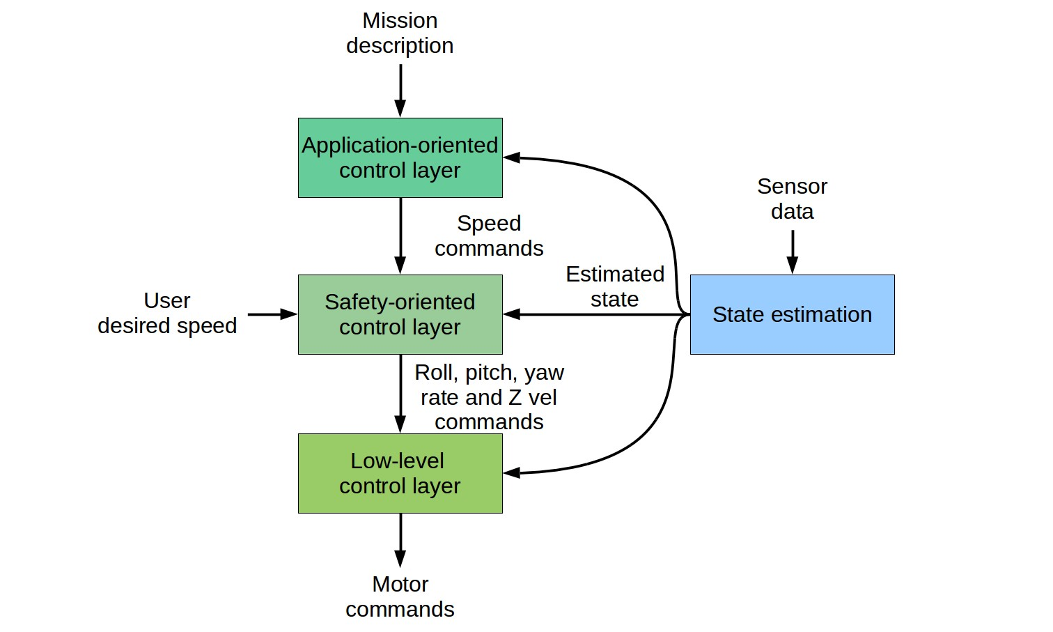 High-level view of the inspection-oriented control architecture